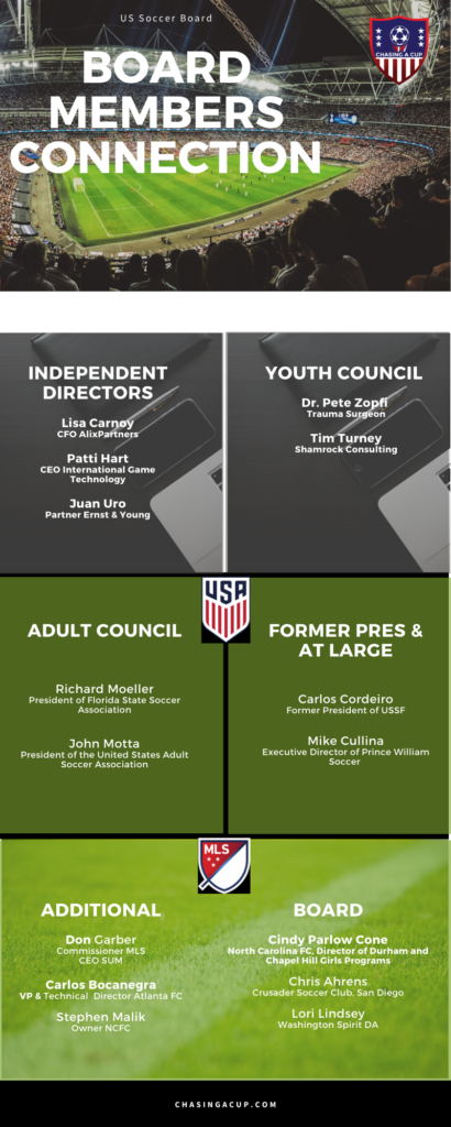 USSF Board of Directors Conflicts of Interest