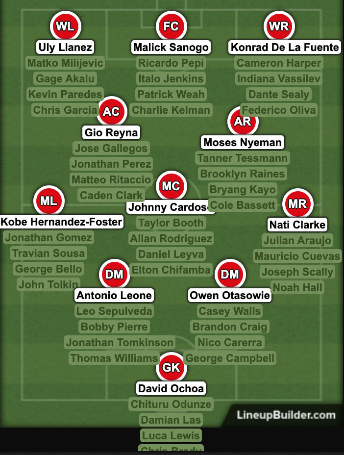 The top ussoccer prospect depth chart
