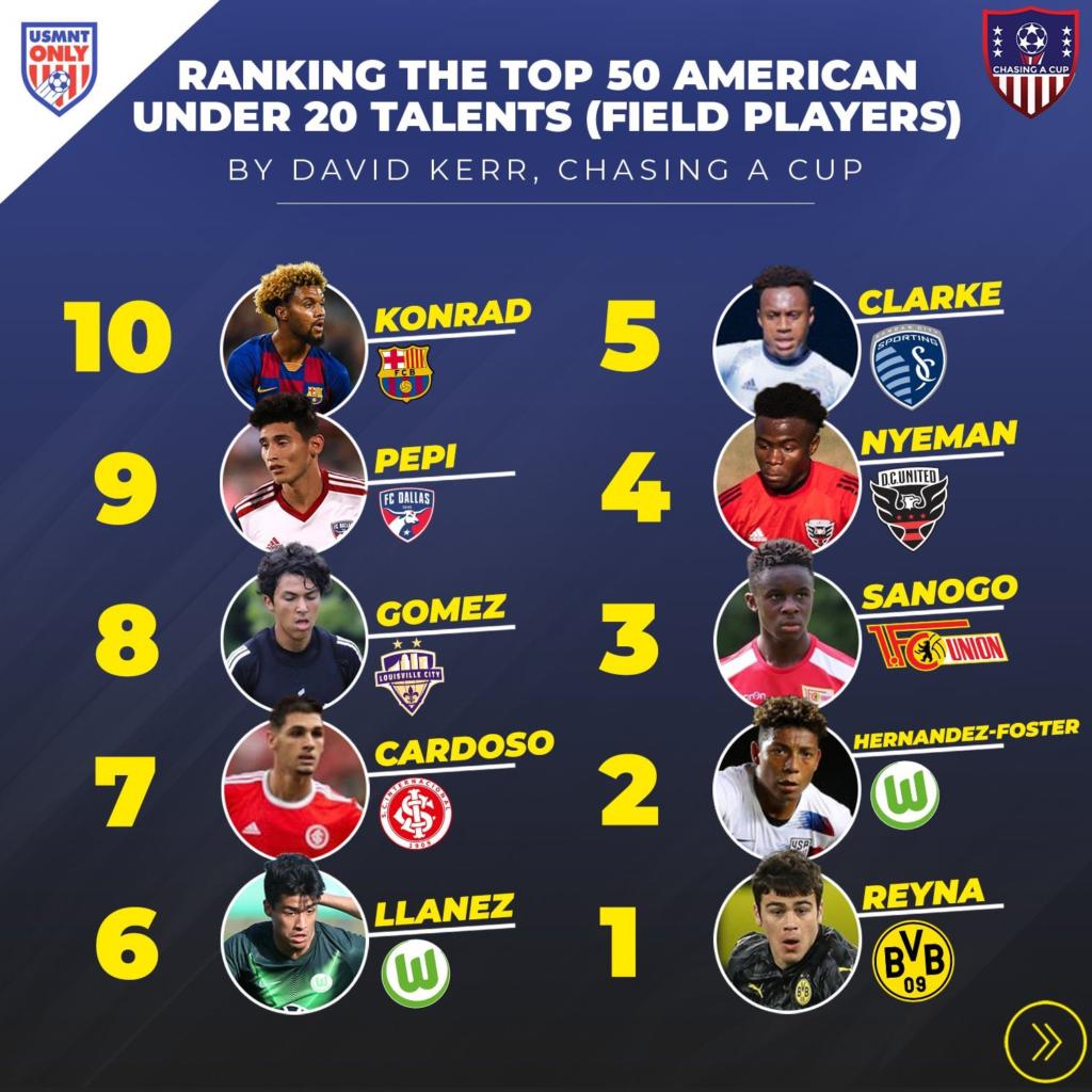 Top 50 u20 List of top 10